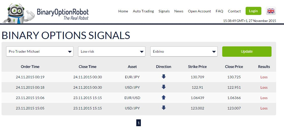 Co je binary options