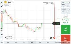 Obchodování zlata